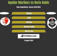 Aguilar Martinez vs Boris Babic h2h player stats
