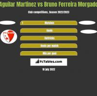 Aguilar Martinez vs Bruno Ferreira Morgado h2h player stats