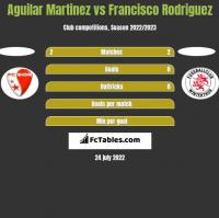 Aguilar Martinez vs Francisco Rodriguez h2h player stats