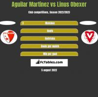 Aguilar Martinez vs Linus Obexer h2h player stats