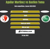 Aguilar Martinez vs Bastien Toma h2h player stats