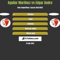 Aguilar Martinez vs Edgar Andre h2h player stats