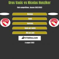 Uros Vasic vs Nicolas Hunziker h2h player stats