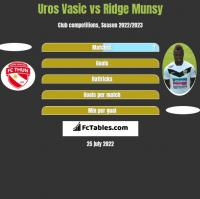Uros Vasic vs Ridge Munsy h2h player stats
