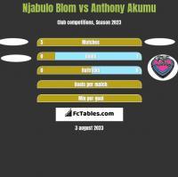 Njabulo Blom vs Anthony Akumu h2h player stats