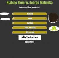Njabulo Blom vs George Maluleka h2h player stats