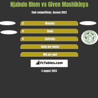 Njabulo Blom vs Given Mashikinya h2h player stats