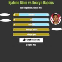 Njabulo Blom vs Kearyn Baccus h2h player stats