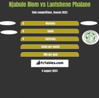 Njabulo Blom vs Lantshene Phalane h2h player stats