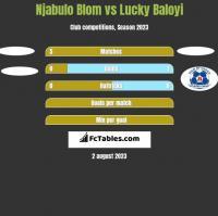 Njabulo Blom vs Lucky Baloyi h2h player stats