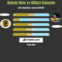 Njabulo Blom vs Willard Katsande h2h player stats