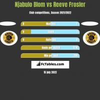 Njabulo Blom vs Reeve Frosler h2h player stats