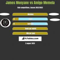 James Monyane vs Amigo Memela h2h player stats