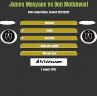 James Monyane vs Ben Motshwari h2h player stats