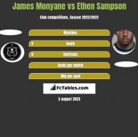 James Monyane vs Ethen Sampson h2h player stats