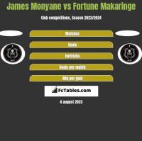 James Monyane vs Fortune Makaringe h2h player stats