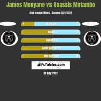 James Monyane vs Onassis Mntambo h2h player stats