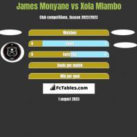 James Monyane vs Xola Mlambo h2h player stats