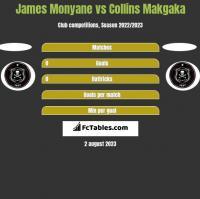 James Monyane vs Collins Makgaka h2h player stats
