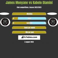 James Monyane vs Kabelo Dlamini h2h player stats