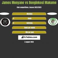 James Monyane vs Bonginkosi Makume h2h player stats