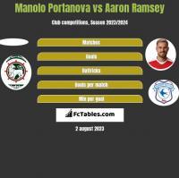 Manolo Portanova vs Aaron Ramsey h2h player stats