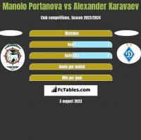 Manolo Portanova vs Alexander Karavaev h2h player stats