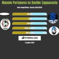 Manolo Portanova vs Davide Zappacosta h2h player stats