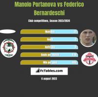 Manolo Portanova vs Federico Bernardeschi h2h player stats