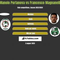 Manolo Portanova vs Francesco Magnanelli h2h player stats