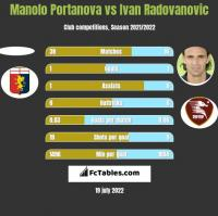 Manolo Portanova vs Ivan Radovanovic h2h player stats