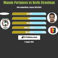 Manolo Portanova vs Kevin Strootman h2h player stats
