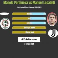 Manolo Portanova vs Manuel Locatelli h2h player stats