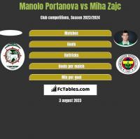 Manolo Portanova vs Miha Zajc h2h player stats