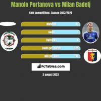 Manolo Portanova vs Milan Badelj h2h player stats