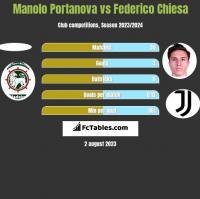 Manolo Portanova vs Federico Chiesa h2h player stats