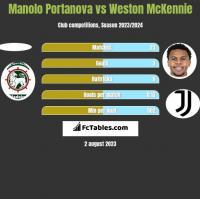 Manolo Portanova vs Weston McKennie h2h player stats