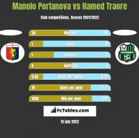 Manolo Portanova vs Hamed Traore h2h player stats