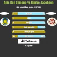 Anis Ben Slimane vs Bjarke Jacobsen h2h player stats