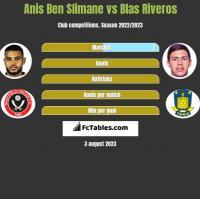 Anis Ben Slimane vs Blas Riveros h2h player stats