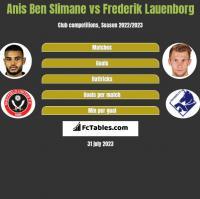 Anis Ben Slimane vs Frederik Lauenborg h2h player stats