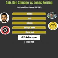 Anis Ben Slimane vs Jonas Borring h2h player stats