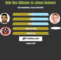 Anis Ben Slimane vs Jonas Gemmer h2h player stats