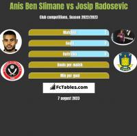 Anis Ben Slimane vs Josip Radosevic h2h player stats
