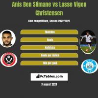 Anis Ben Slimane vs Lasse Vigen Christensen h2h player stats