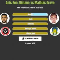Anis Ben Slimane vs Mathias Greve h2h player stats