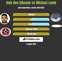 Anis Ben Slimane vs Michael Lumb h2h player stats