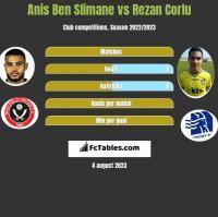 Anis Ben Slimane vs Rezan Corlu h2h player stats