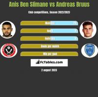 Anis Ben Slimane vs Andreas Bruus h2h player stats