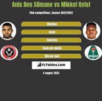 Anis Ben Slimane vs Mikkel Qvist h2h player stats